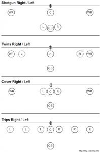 Shotgurn Formation für verschiedene Formationen