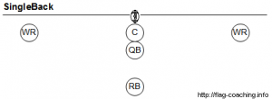 Single Back Formation